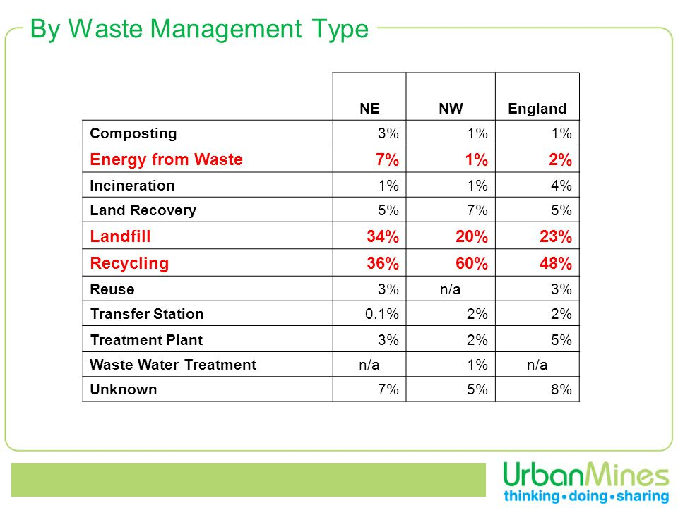 By Waste Management Type NENWEngland Composting3%1% Energy from Waste7%1%2% Incineration1% 4% Land Recovery5%7%5% Landfill34%20%23% Recycling36%60%48% Reuse3%n/a3% Transfer Station0.1%2% Treatment Plant3%2%5% Waste Water Treatmentn/a1%n/a Unknown7%5%8%