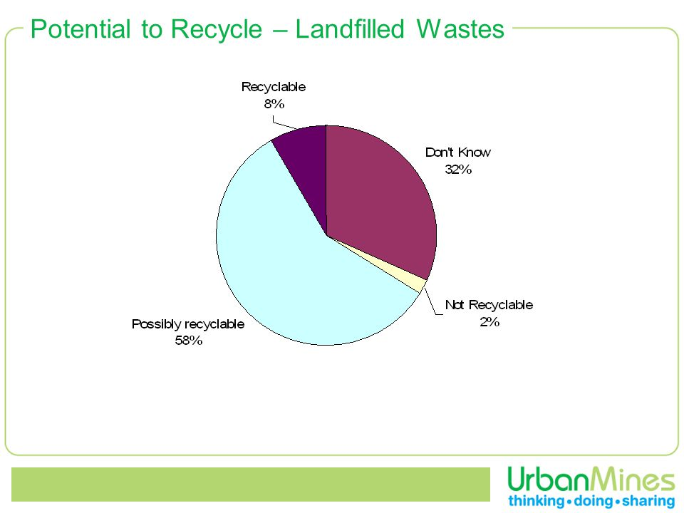 Potential to Recycle – Landfilled Wastes