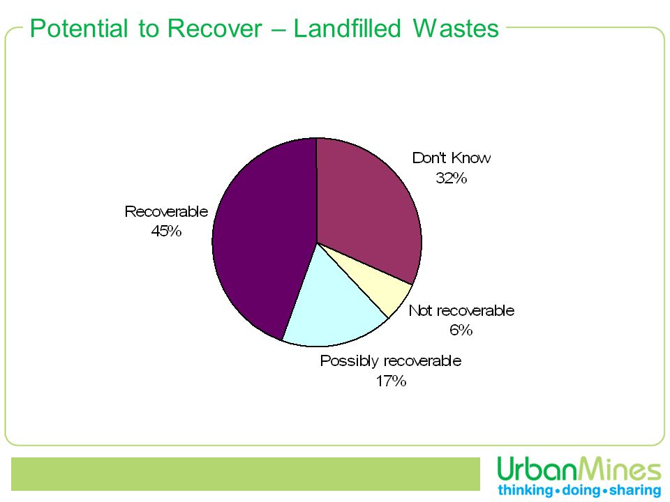 Potential to Recover – Landfilled Wastes