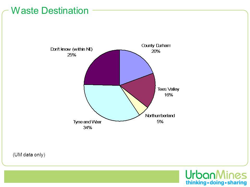 Waste Destination (UM data only)