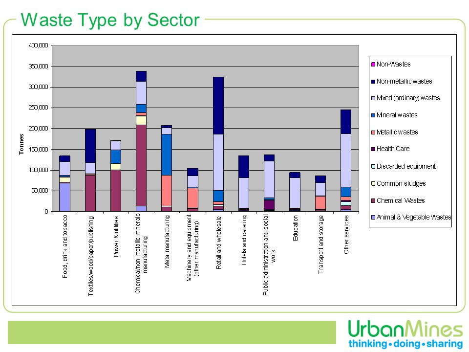 Waste Type by Sector