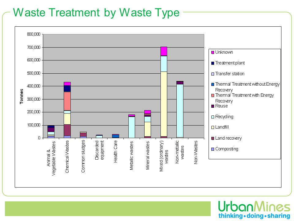 Waste Treatment by Waste Type