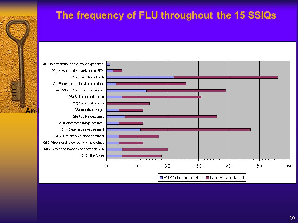 29 An IPA The frequency of FLU throughout the 15 SSIQs