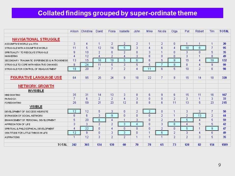 9 Collated findings grouped by super-ordinate theme 9