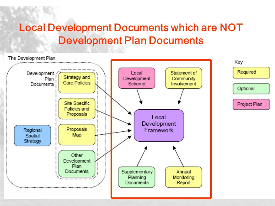 Local Development Documents which are NOT Development Plan Documents