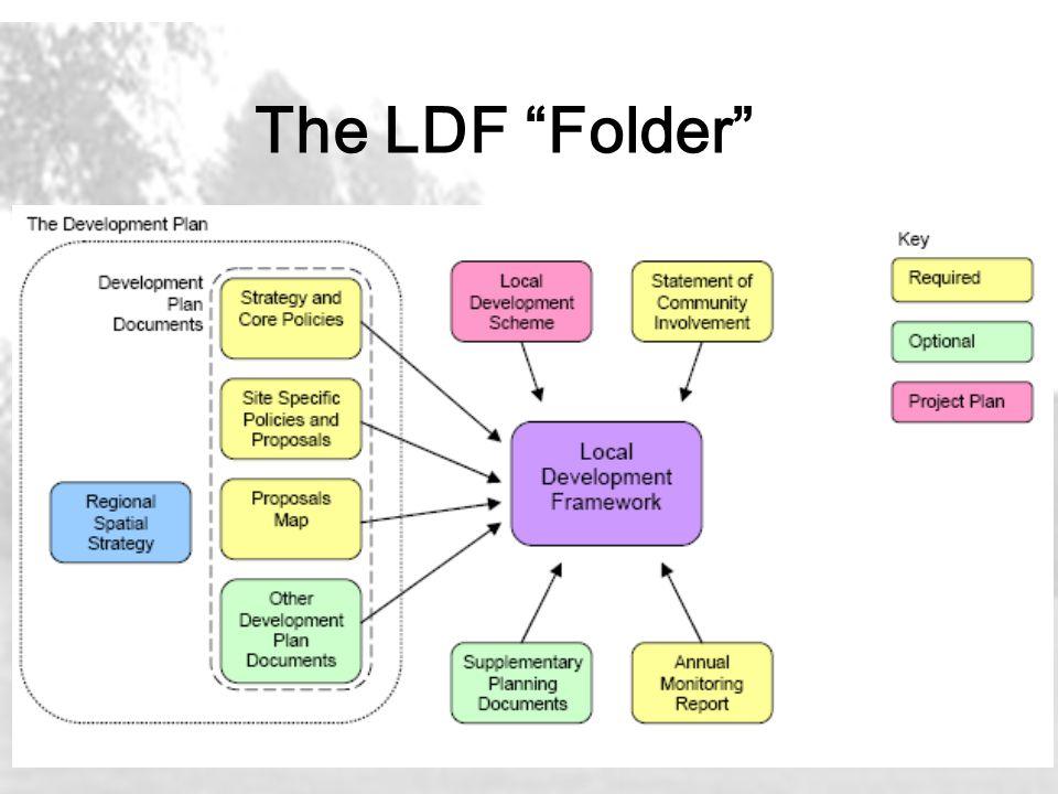 "The LDF ""Folder"""