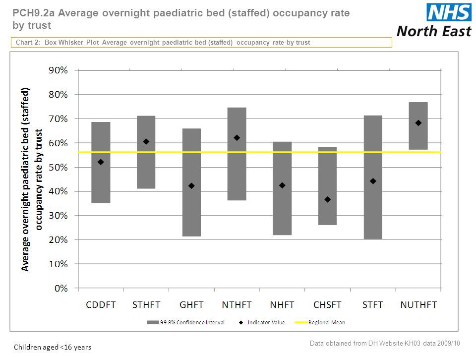 PCH9.2a Average overnight paediatric bed (staffed) occupancy rate by trust Chart 2: Box Whisker Plot Average overnight paediatric bed (staffed) occupancy rate by trust Data obtained from DH Website KH03 data 2009/10 11 Children aged <16 years