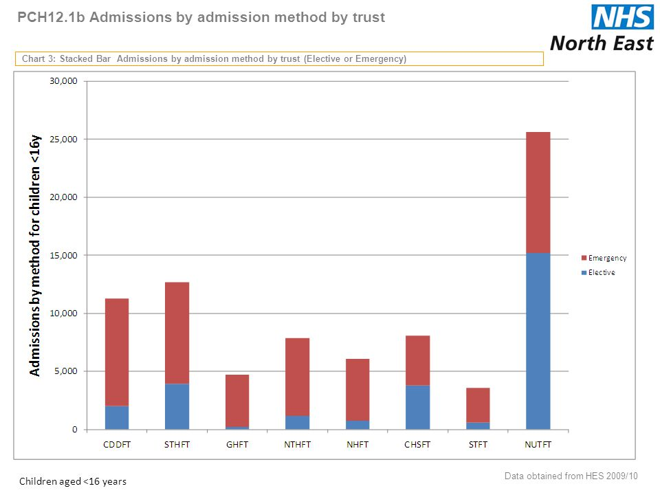 PCH12.1b Admissions by admission method by trust Chart 3: Stacked Bar Admissions by admission method by trust (Elective or Emergency) Data obtained from HES 2009/10 21 Children aged <16 years