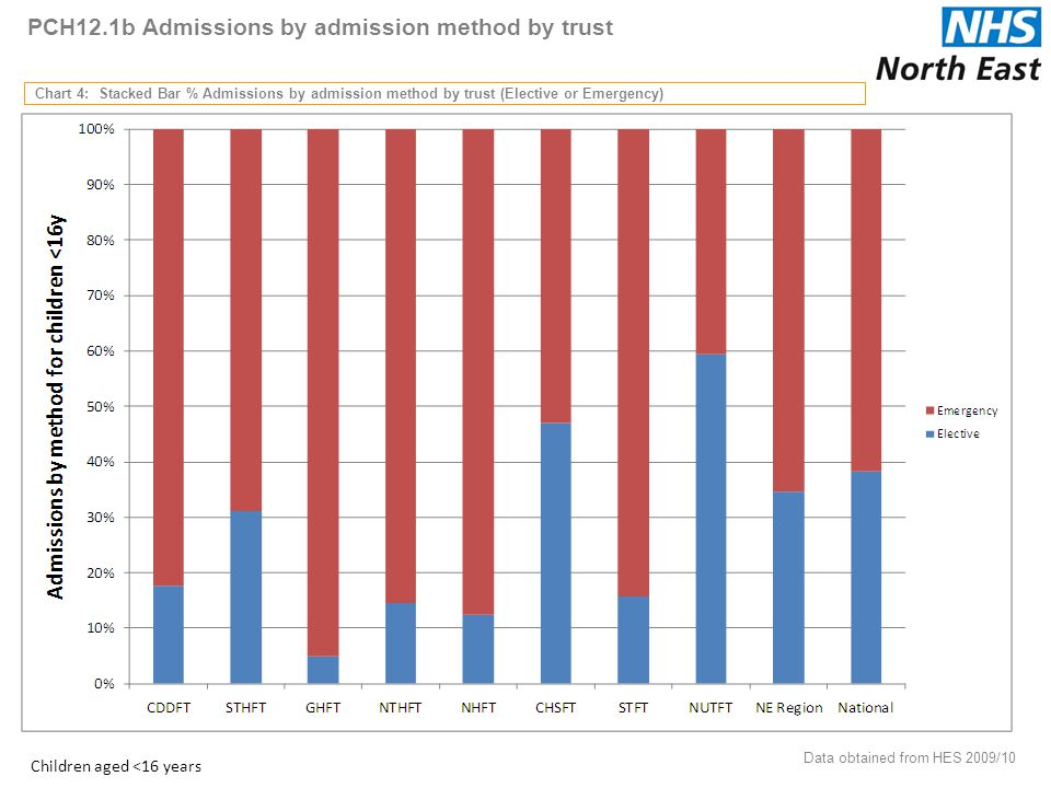 PCH12.1b Admissions by admission method by trust Chart 4: Stacked Bar % Admissions by admission method by trust (Elective or Emergency) Data obtained from HES 2009/10 22 Children aged <16 years