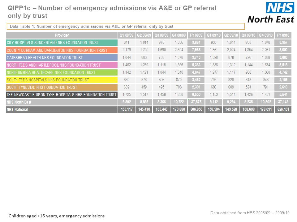 QIPP1c – Number of emergency admissions via A&E or GP referral only by trust Data Table 1: Number of emergency admissions via A&E or GP referral only by trust Data obtained from HES 2008/09 – 2009/10 31 Children aged <16 years, emergency admissions