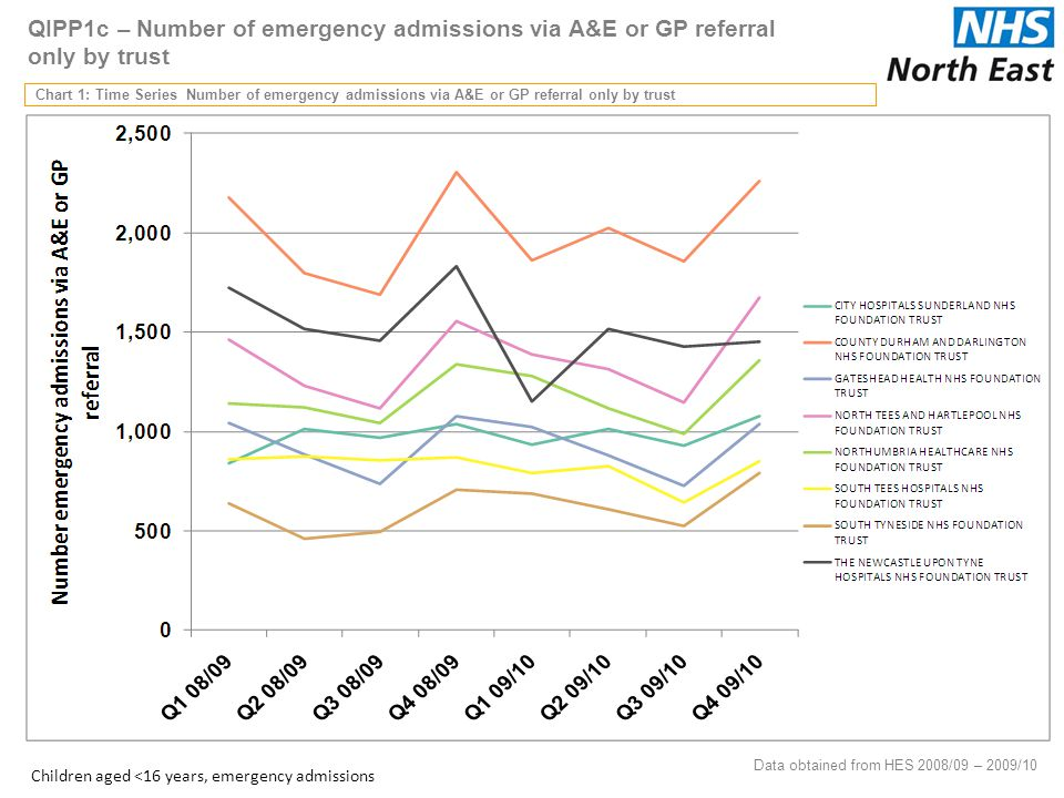 QIPP1c – Number of emergency admissions via A&E or GP referral only by trust Chart 1: Time Series Number of emergency admissions via A&E or GP referral only by trust 32 Data obtained from HES 2008/09 – 2009/10 Children aged <16 years, emergency admissions