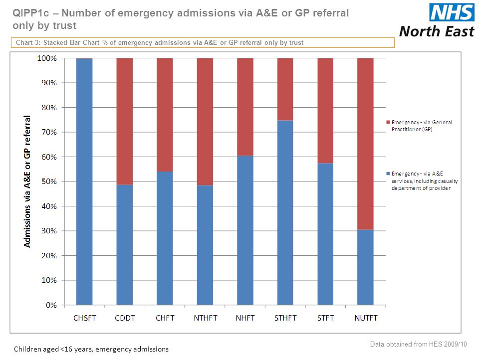 QIPP1c – Number of emergency admissions via A&E or GP referral only by trust Chart 3: Stacked Bar Chart % of emergency admissions via A&E or GP referral only by trust 34 Data obtained from HES 2009/10 Children aged <16 years, emergency admissions