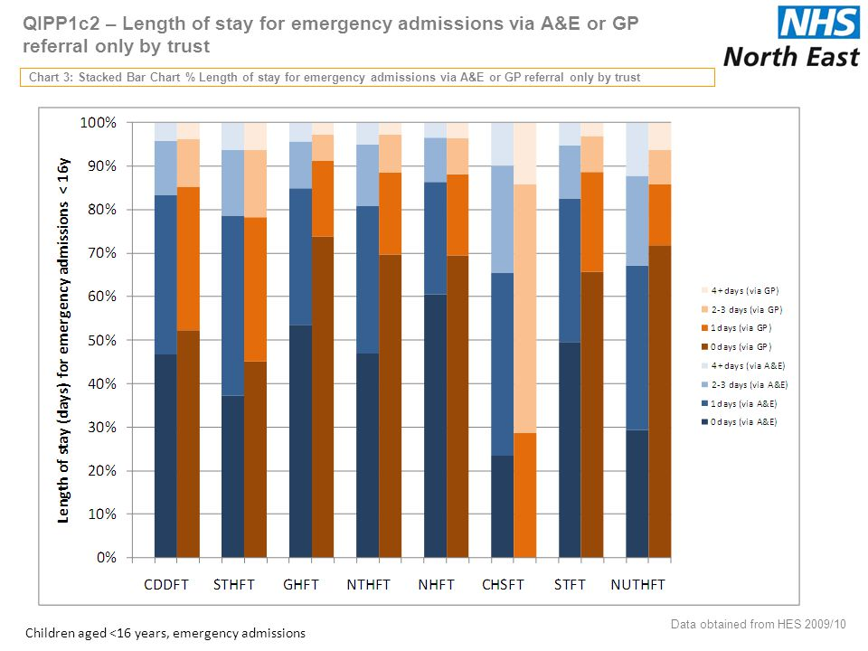 QIPP1c2 – Length of stay for emergency admissions via A&E or GP referral only by trust Chart 3: Stacked Bar Chart % Length of stay for emergency admissions via A&E or GP referral only by trust 37 Data obtained from HES 2009/10 Children aged <16 years, emergency admissions
