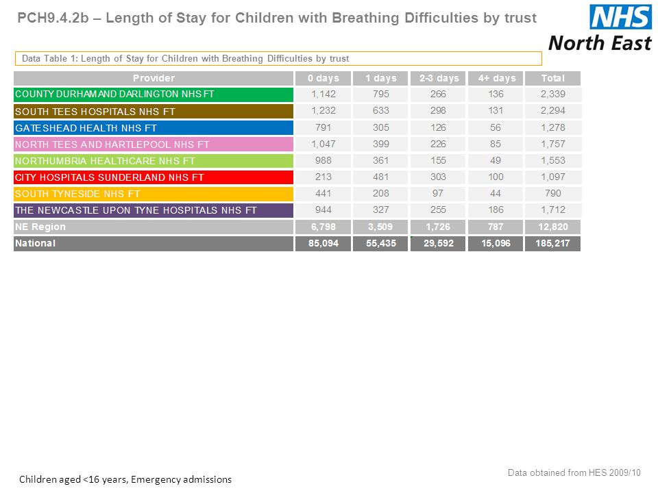PCH9.4.2b – Length of Stay for Children with Breathing Difficulties by trust Data Table 1: Length of Stay for Children with Breathing Difficulties by trust Data obtained from HES 2009/10 44 Children aged <16 years, Emergency admissions