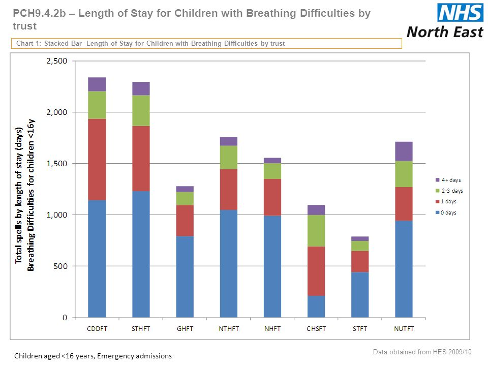 PCH9.4.2b – Length of Stay for Children with Breathing Difficulties by trust Chart 1: Stacked Bar Length of Stay for Children with Breathing Difficulties by trust Data obtained from HES 2009/10 45 Children aged <16 years, Emergency admissions