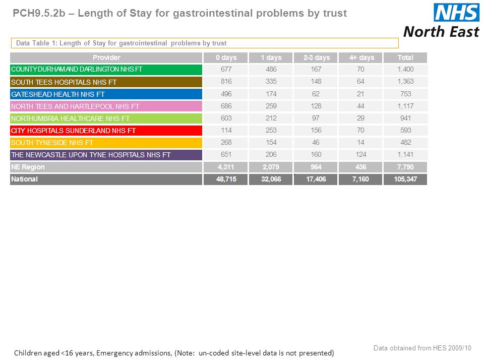 PCH9.5.2b – Length of Stay for gastrointestinal problems by trust Data Table 1: Length of Stay for gastrointestinal problems by trust Data obtained from HES 2009/10 50 Children aged <16 years, Emergency admissions, (Note: un-coded site-level data is not presented)
