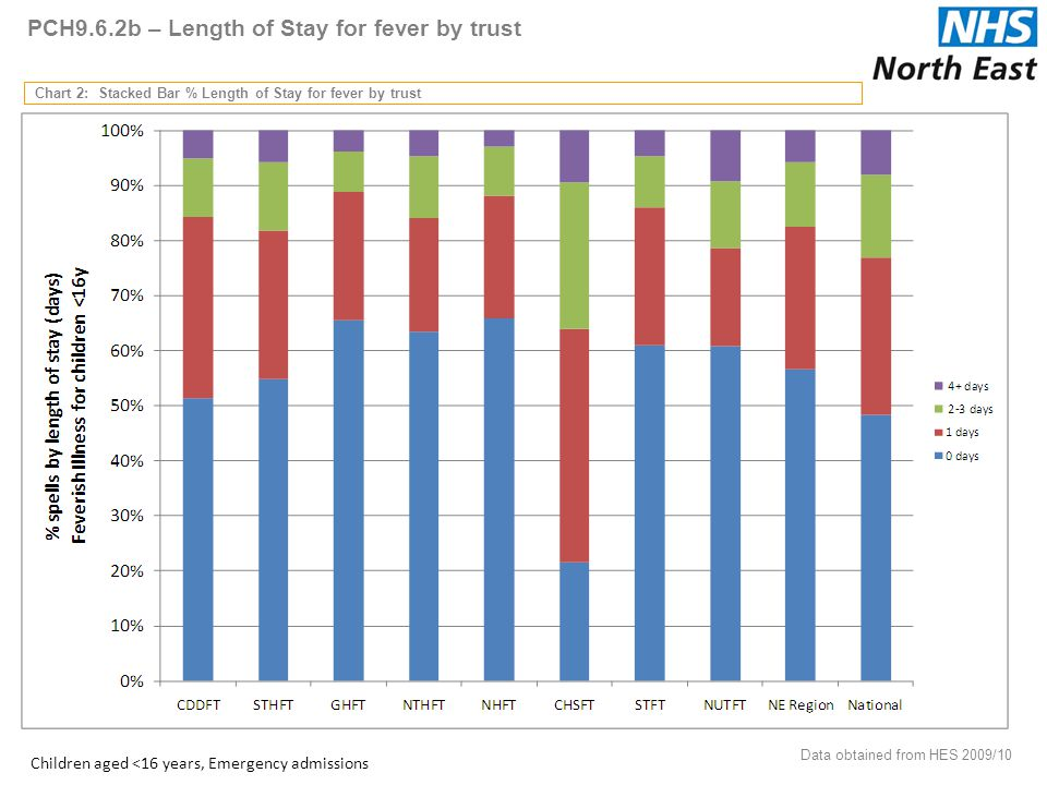 PCH9.6.2b – Length of Stay for fever by trust Chart 2: Stacked Bar % Length of Stay for fever by trust Data obtained from HES 2009/10 58 Children aged <16 years, Emergency admissions