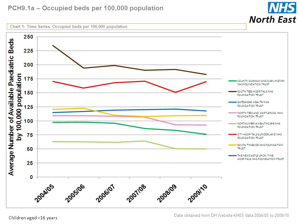 PCH9.1a – Occupied beds per 100,000 population Chart 1: Time Series Occupied beds per 100,000 population Data obtained from DH Website KH03 data 2004/05 to 2009/10 7 Children aged <16 years