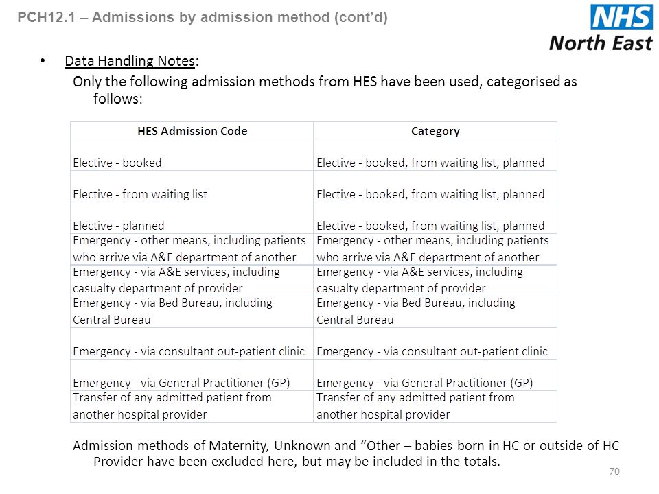 PCH12.1 – Admissions by admission method (cont'd) Data Handling Notes: Only the following admission methods from HES have been used, categorised as follows: Admission methods of Maternity, Unknown and Other – babies born in HC or outside of HC Provider have been excluded here, but may be included in the totals.
