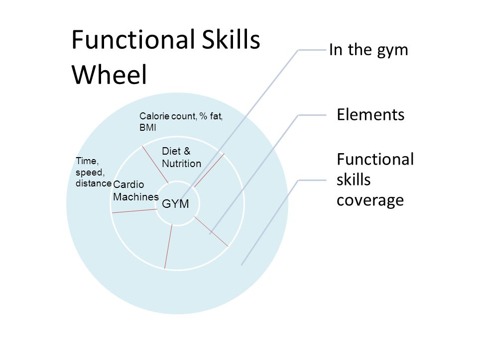 Functional Skills Wheel Diet & Nutrition Cardio Machines Calorie count, % fat, BMI Time, speed, distance GYM