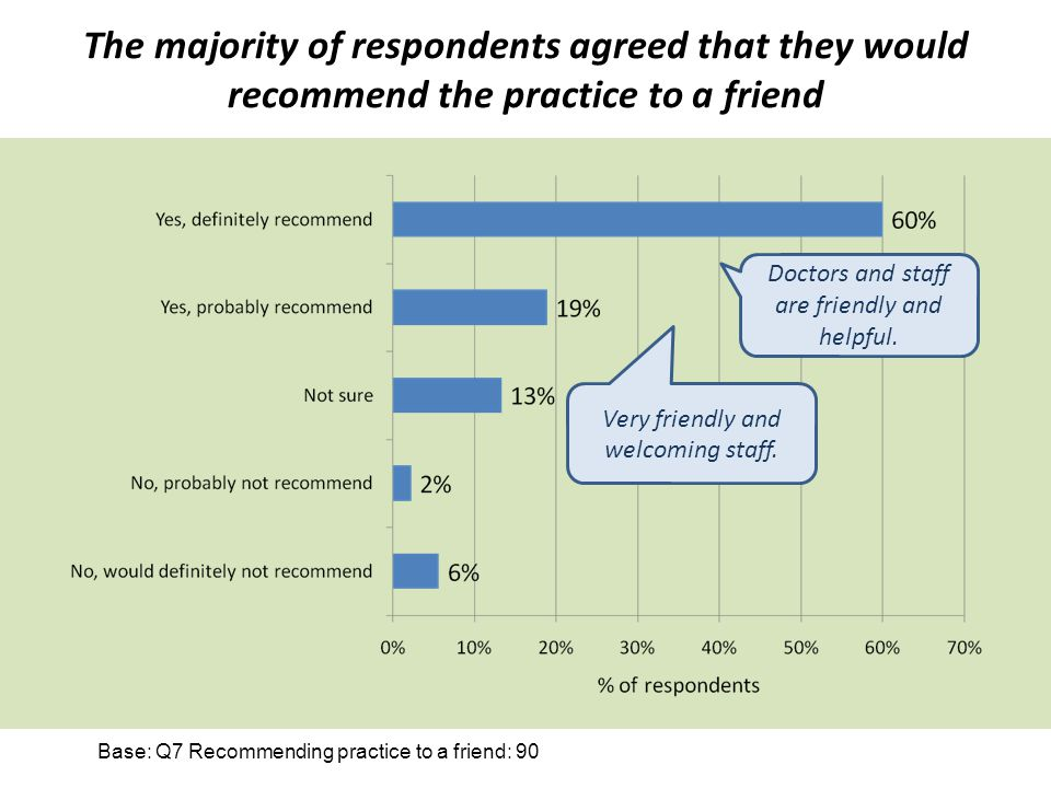 The majority of respondents agreed that they would recommend the practice to a friend Doctors and staff are friendly and helpful.