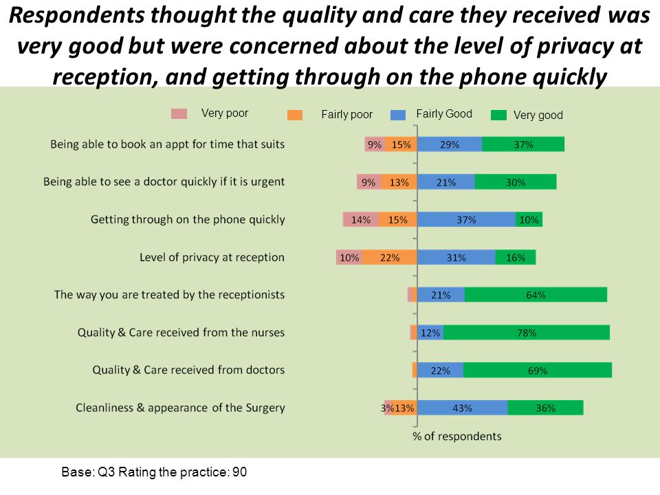 Respondents thought the quality and care they received was very good but were concerned about the level of privacy at reception, and getting through on the phone quickly Base: Q3 Rating the practice: 90 Very poor Fairly poor Fairly Good Very good