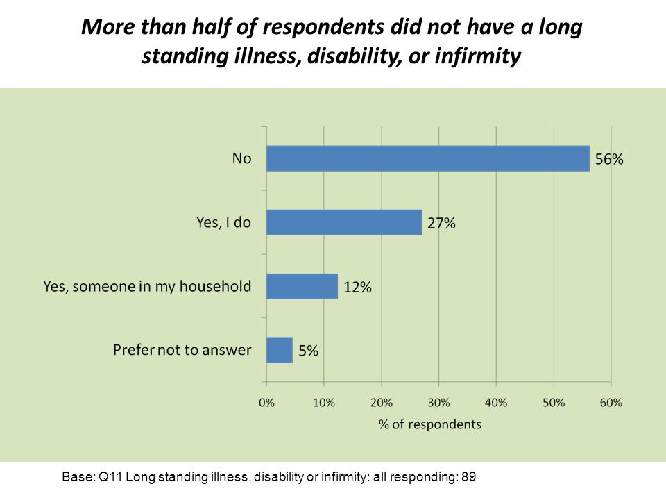 The survey generated some interest in joining the vPPG.