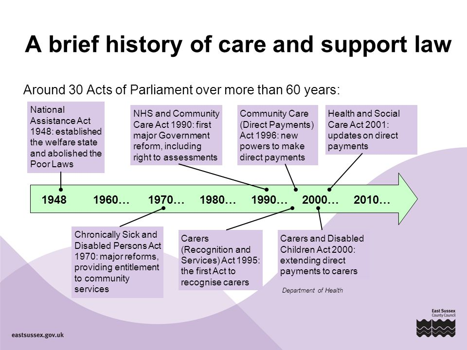 A brief history of care and support law Around 30 Acts of Parliament over more than 60 years: National Assistance Act 1948: established the welfare state and abolished the Poor Laws 19481960…1970… Chronically Sick and Disabled Persons Act 1970: major reforms, providing entitlement to community services NHS and Community Care Act 1990: first major Government reform, including right to assessments 1980…1990…2000…2010… Carers (Recognition and Services) Act 1995: the first Act to recognise carers Community Care (Direct Payments) Act 1996: new powers to make direct payments Carers and Disabled Children Act 2000: extending direct payments to carers Health and Social Care Act 2001: updates on direct payments Department of Health