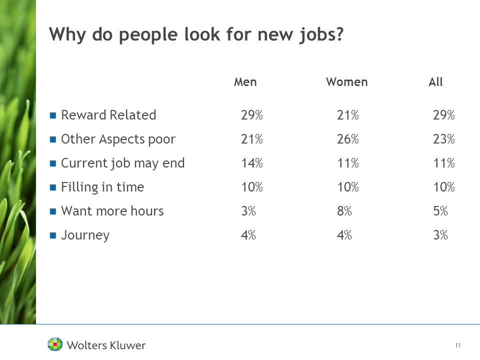 11 Why do people look for new jobs? Reward Related29%21%29% Other Aspects poor21%26%23% Current job may end14%11%11% Filling in time10%10%10% Want mor