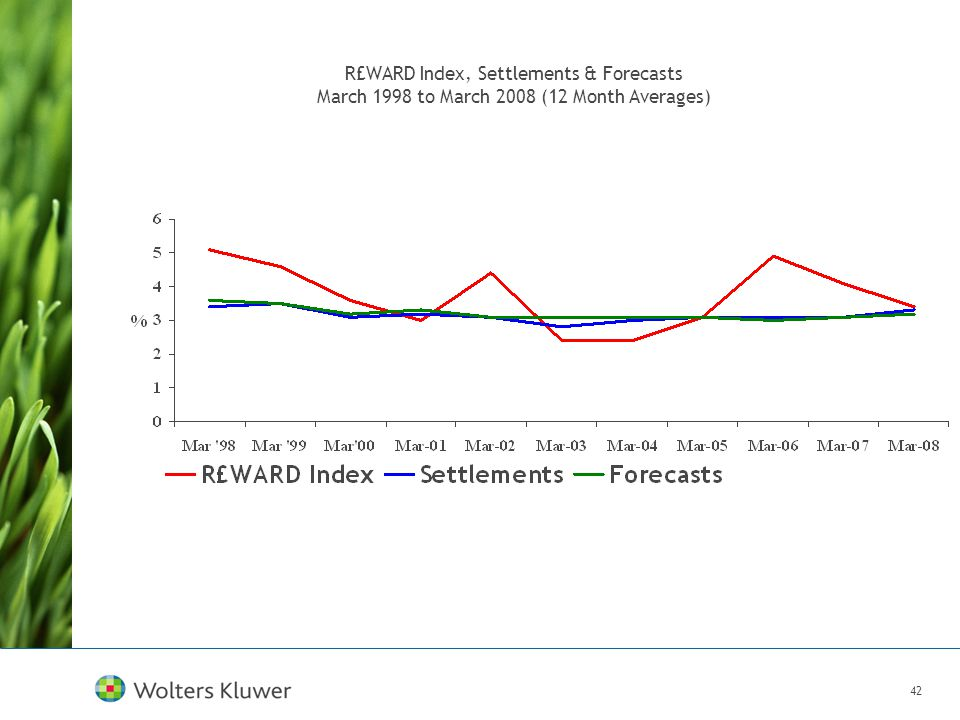 42 R£WARD Index, Settlements & Forecasts March 1998 to March 2008 (12 Month Averages)
