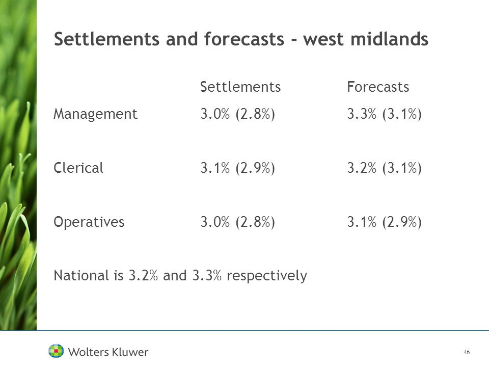 46 Settlements and forecasts - west midlands SettlementsForecasts Management 3.0% (2.8%)3.3% (3.1%) Clerical 3.1% (2.9%) 3.2% (3.1%) Operatives 3.0% (