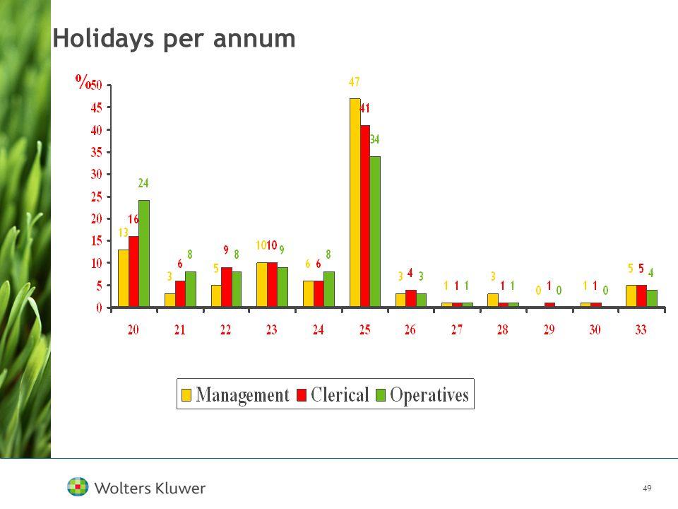 49 Holidays per annum