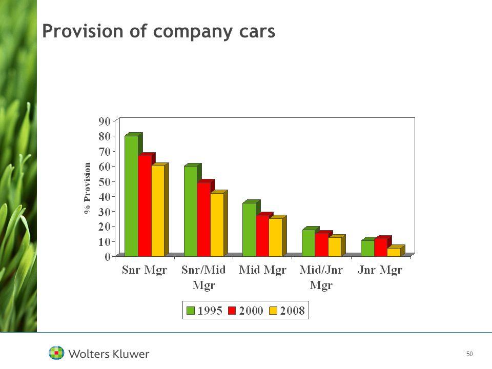 50 Provision of company cars