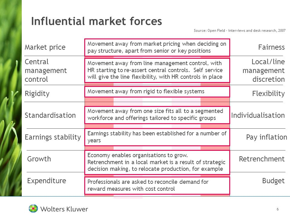 6 Influential market forces Market priceFairness Central management control Local/line management discretion RigidityFlexibility StandardisationIndividualisation Earnings stabilityPay inflation GrowthRetrenchment ExpenditureBudget Movement away from market pricing when deciding on pay structure, apart from senior or key positions Movement away from line management control, with HR starting to re-assert central controls.