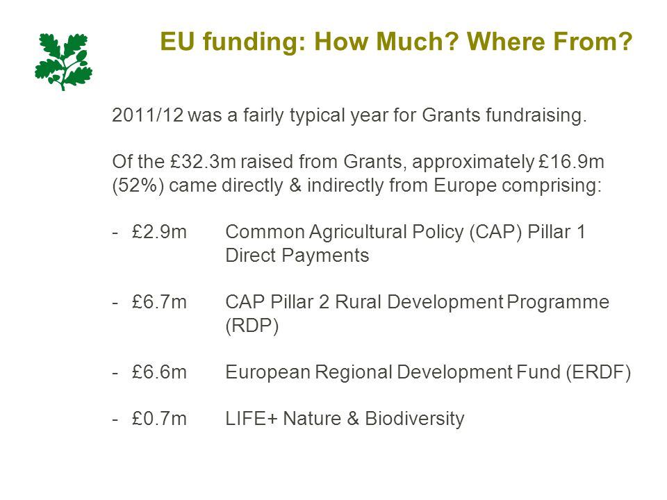 EU funding: How Much. Where From. 2011/12 was a fairly typical year for Grants fundraising.