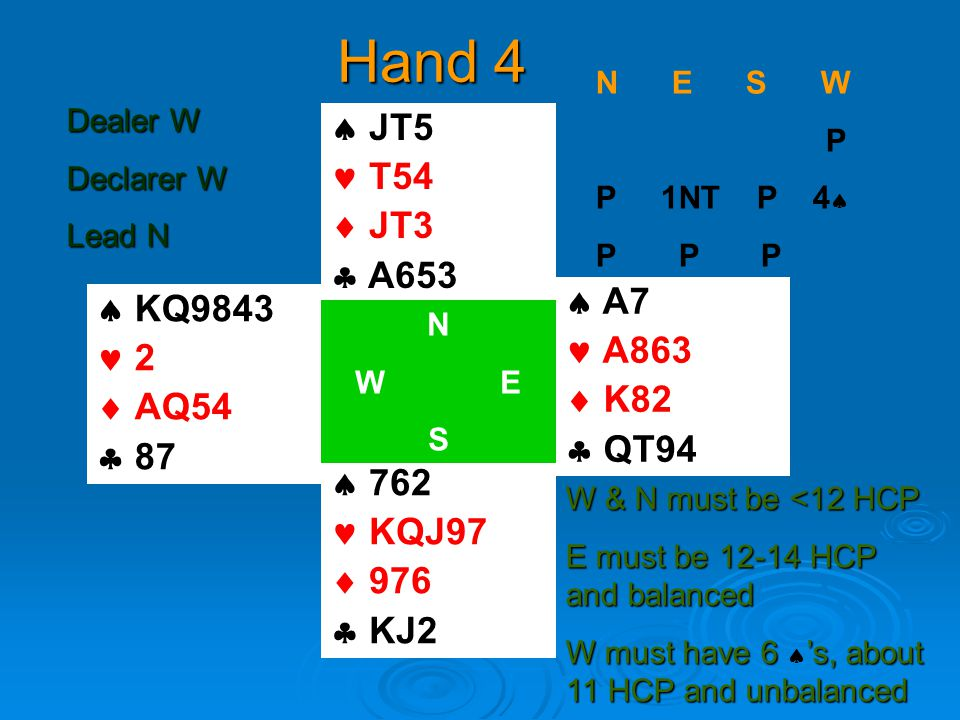 Hand 4  KQ  AQ54  87  JT5 T54  JT3  A653  762 KQJ97  976  KJ2  A7 A863  K82  QT94 N W E S N E S W P P 1NT P 4  P P P W & N must be <12 HCP E must be HCP and balanced W must have 6 's, about 11 HCP and unbalanced W must have 6  's, about 11 HCP and unbalanced Dealer W Declarer W Lead N