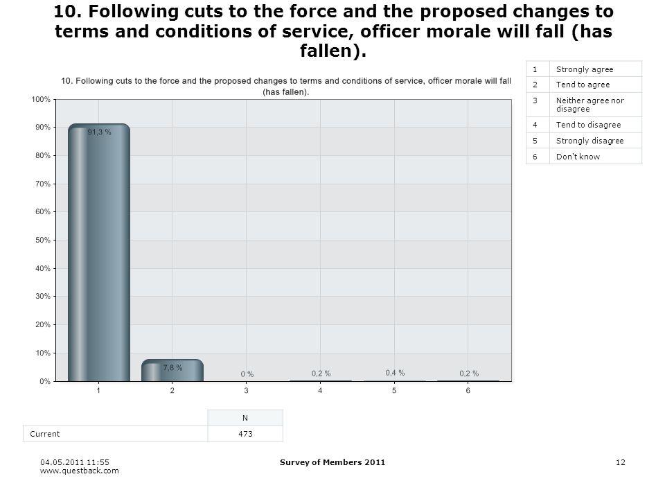 04.05.2011 11:55 www.questback.com Survey of Members 201112 10.