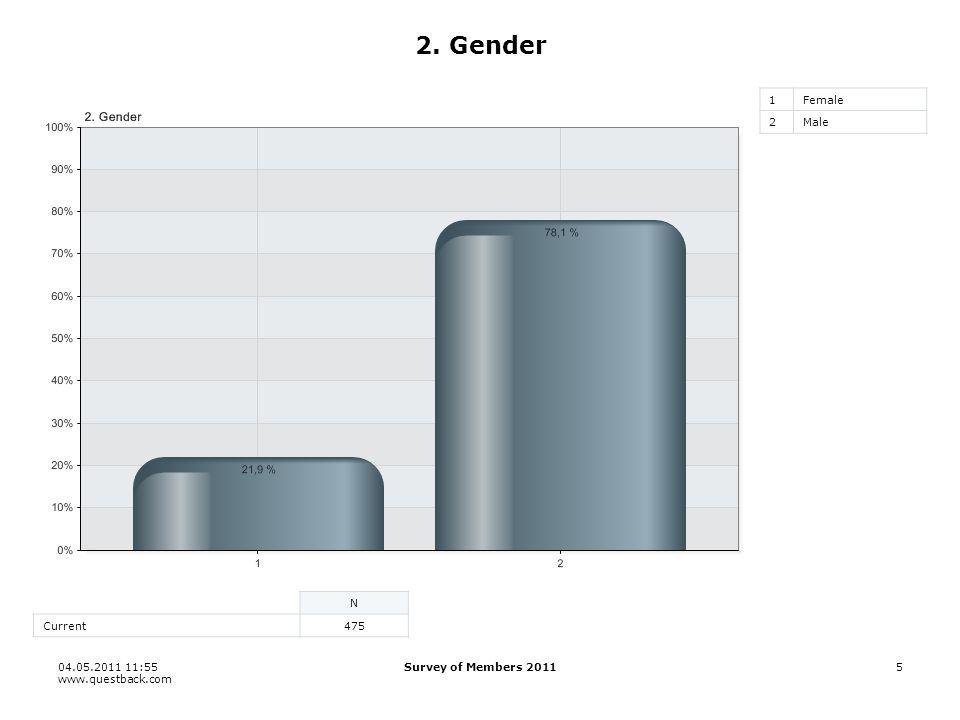 04.05.2011 11:55 www.questback.com Survey of Members 20115 2. Gender 1Female 2Male N Current475