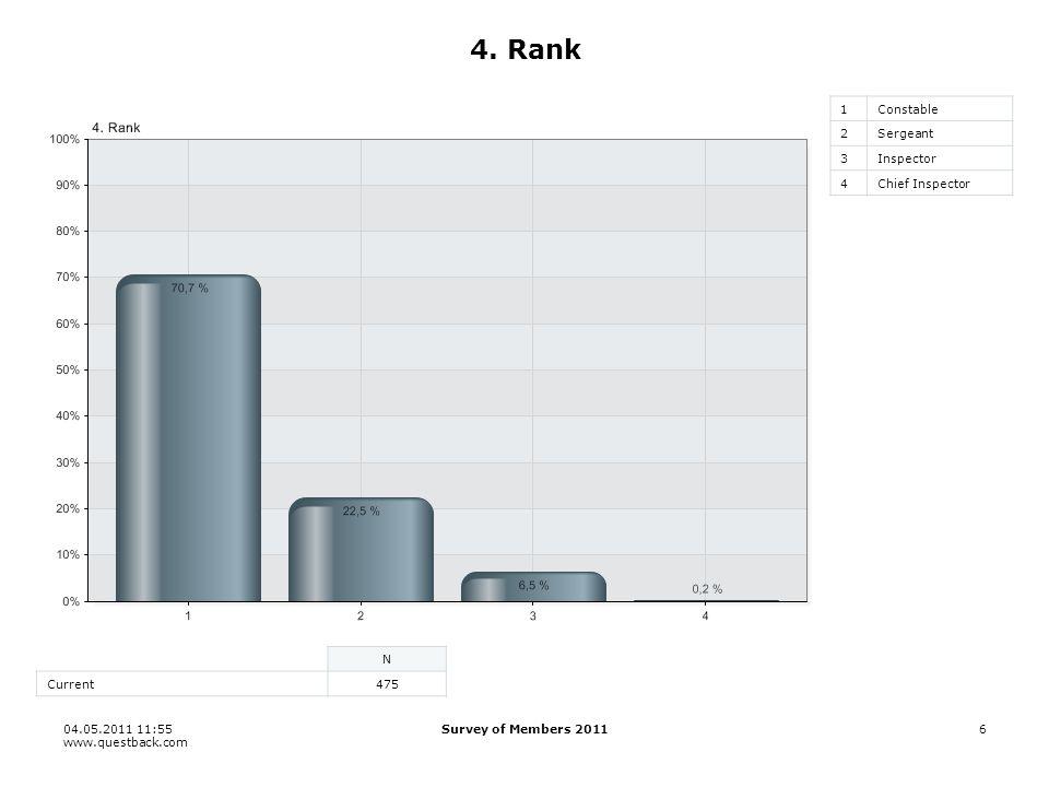 04.05.2011 11:55 www.questback.com Survey of Members 20116 4.