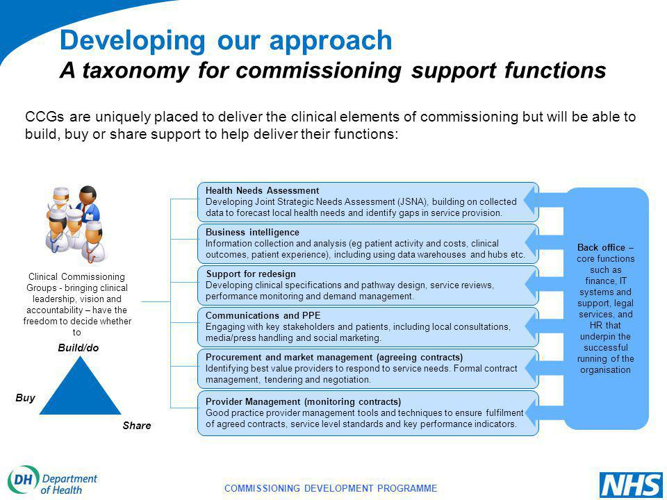 COMMISSIONING DEVELOPMENT PROGRAMME Developing our approach A taxonomy for commissioning support functions CCGs are uniquely placed to deliver the clinical elements of commissioning but will be able to build, buy or share support to help deliver their functions: Procurement and market management (agreeing contracts) Identifying best value providers to respond to service needs.