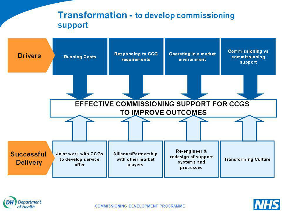 COMMISSIONING DEVELOPMENT PROGRAMME EFFECTIVE COMMISSIONING SUPPORT FOR CCGS TO IMPROVE OUTCOMES Transformation - to develop commissioning support