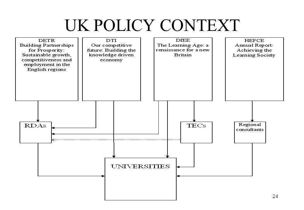 24 UK POLICY CONTEXT