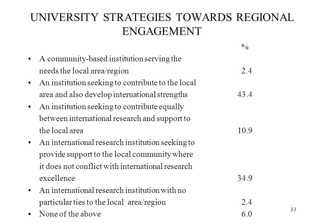 33 UNIVERSITY STRATEGIES TOWARDS REGIONAL ENGAGEMENT % A community-based institution serving the needs the local area/region 2.4 An institution seekin