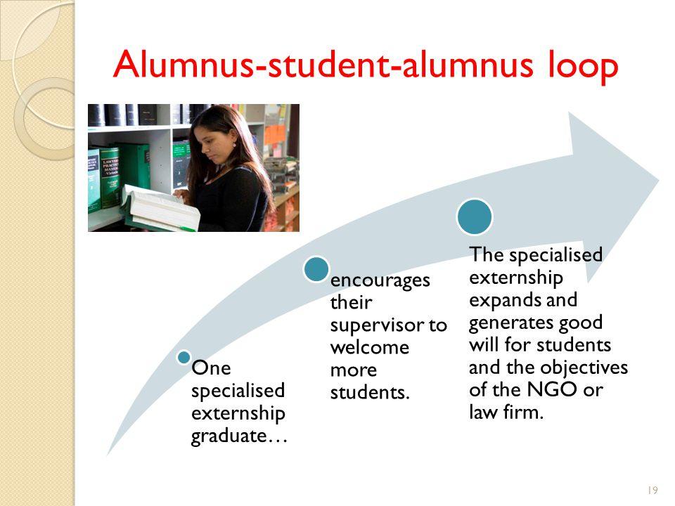 Alumnus-student-alumnus loop 19 One specialised externship graduate… encourages their supervisor to welcome more students. The specialised externship