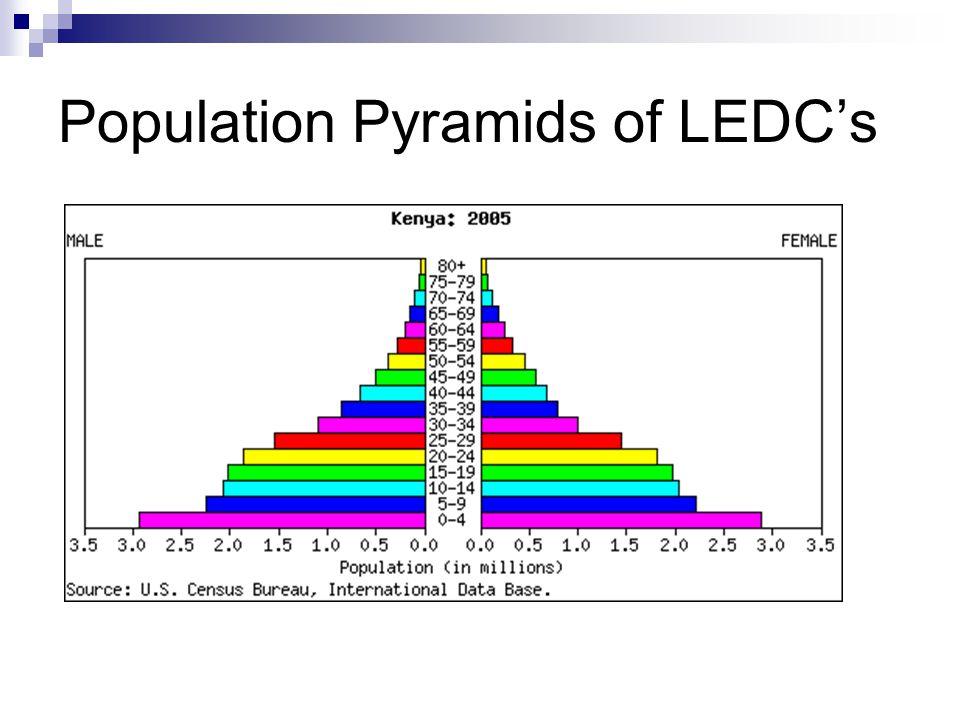 Population Pyramids of LEDC's
