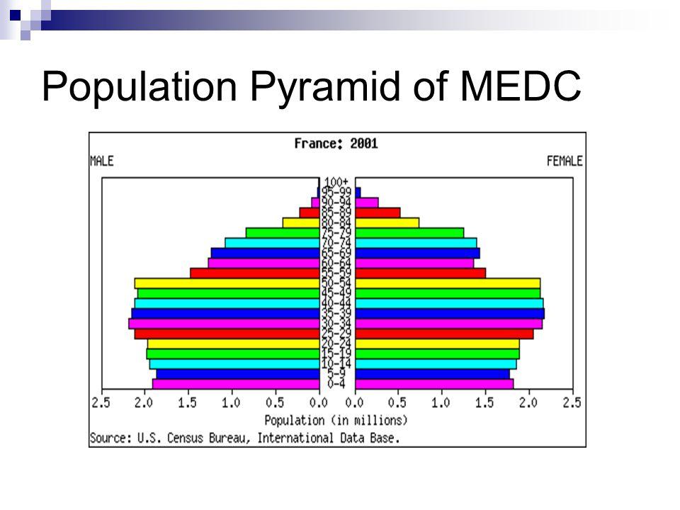 Population Pyramid of MEDC