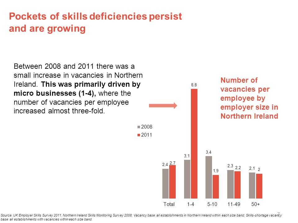 Pockets of skills deficiencies persist and are growing Between 2008 and 2011 there was a small increase in vacancies in Northern Ireland.