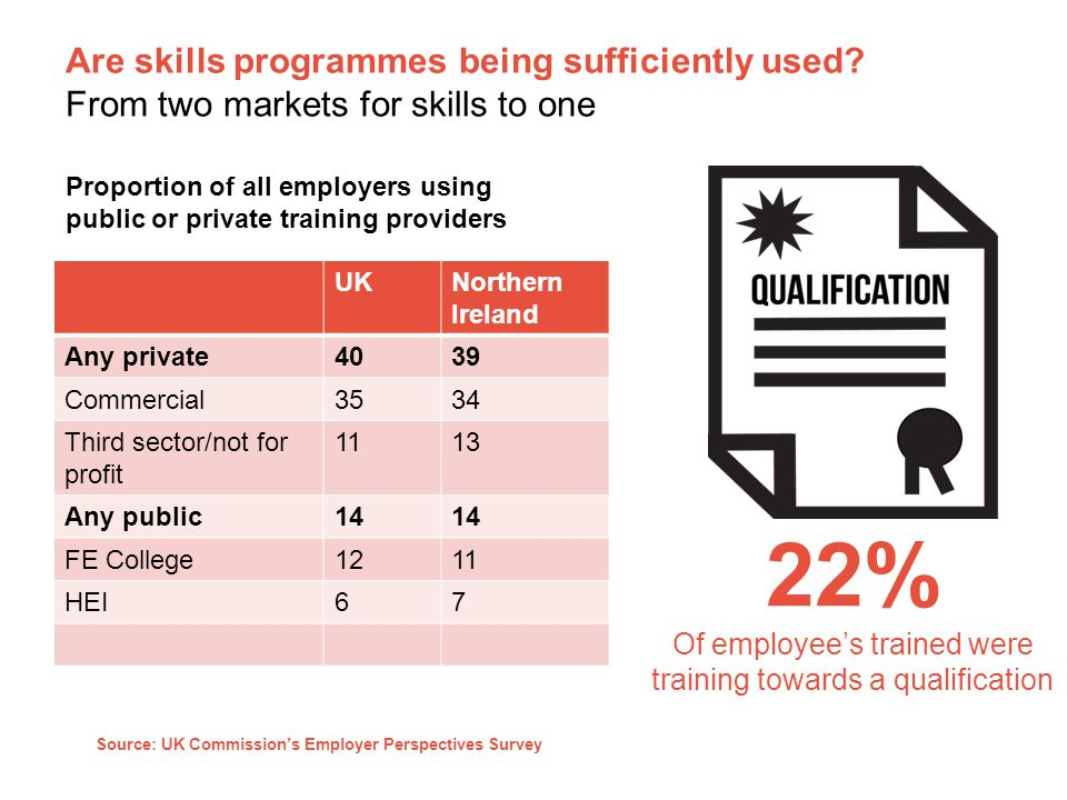 Are skills programmes being sufficiently used.