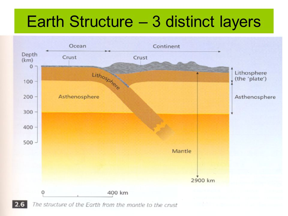 Earth Structure – 3 distinct layers