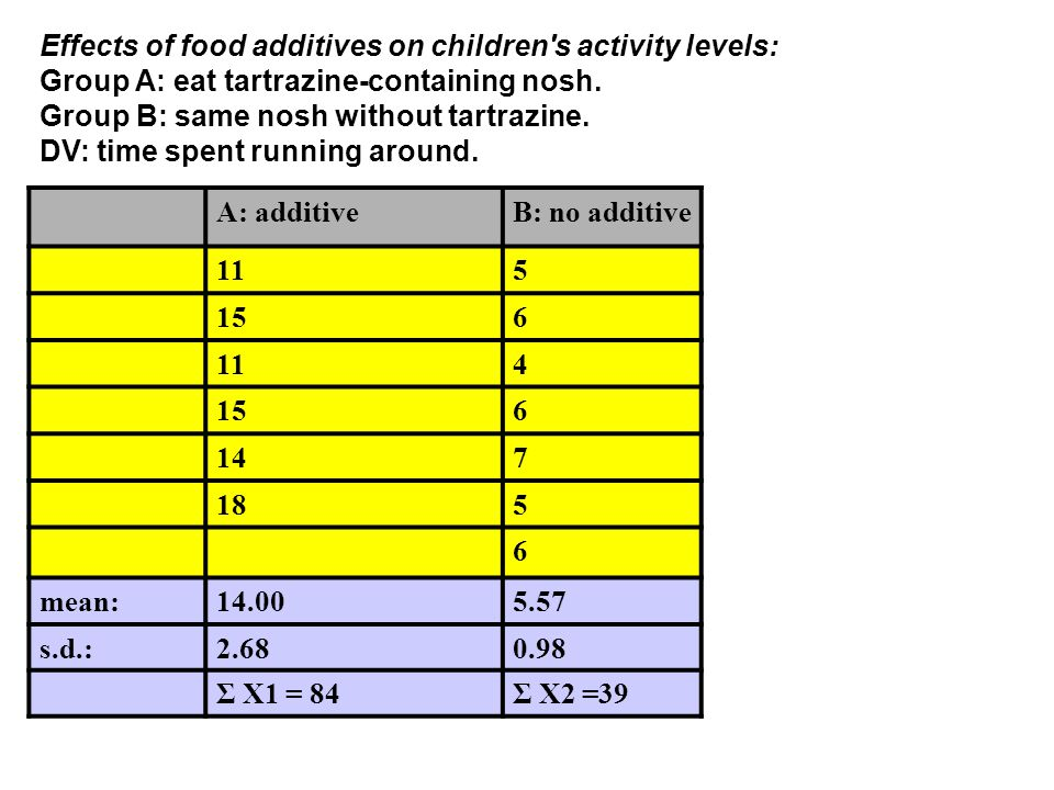 Effects of food additives on children's activity levels: Group A: eat tartrazine-containing nosh. Group B: same nosh without tartrazine. DV: time spen